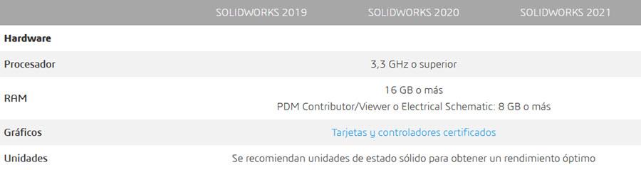 Imagen con los requisitos sistema que recomienda SolidWorks